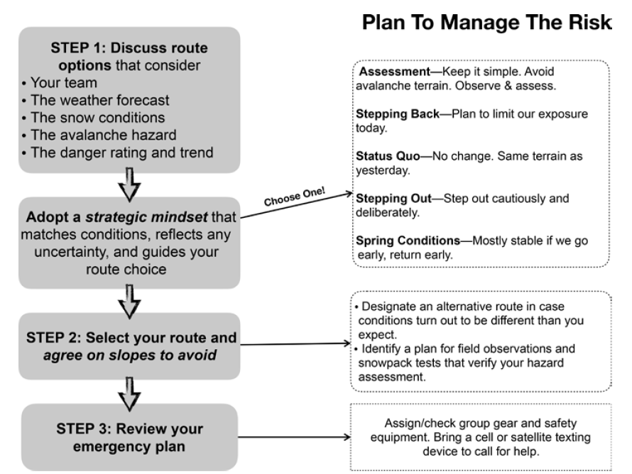 Planning chart designed by Colin Zacharias.