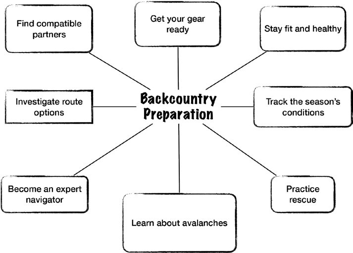 Going into the backcountry requires prep and planning. A checklist, process, or flowchart—however you conceive of it—helps mitigate risk, find the best skiing, and deliver safer, more enjoyable touring. This graphic captures the bird's-eye view of one process.