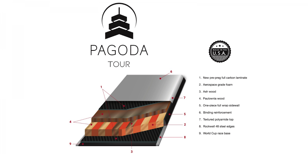 The Pagoda Tour layup showing the Pagoda-inspired  'vertically laminated horizontally layered' construction