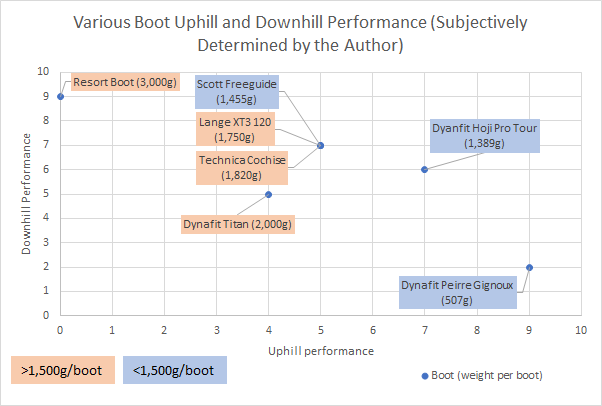 Subjective comparison of uphill and downhill performance for touring boots in the mid weight range.